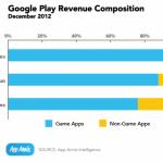 google-play-revenue-composition-520x369-150x150