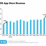 ios-app-store-revenue-487x400-150x150
