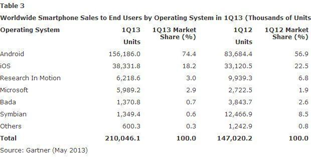 Android-iOS-mercato-