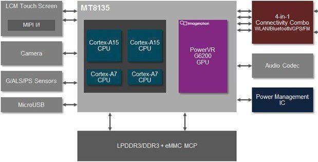 mediatek-mt8135-block-diagram