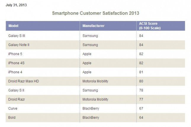 ACSI-Benchmarks-for-Smartphone-Brands-2013-American-Customer-Satisfaction-Inde-39-000647-645x429