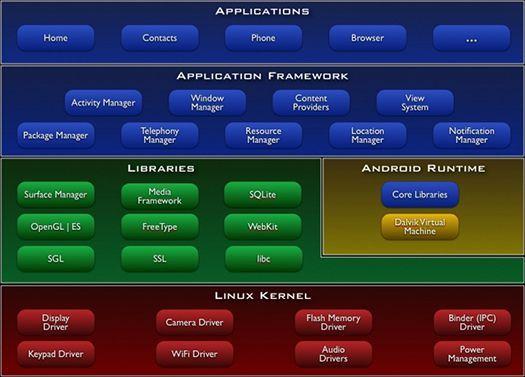 kernel tecnoandroid