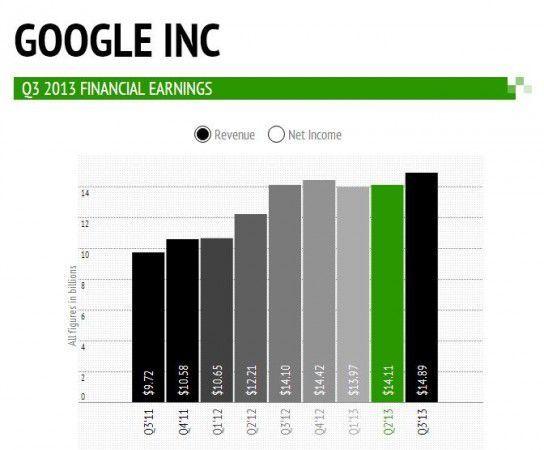 Google-guadagni-Q3-2013-544x450