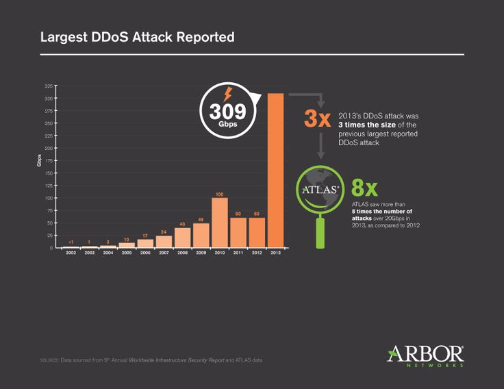 Largest DDoS attack reported
