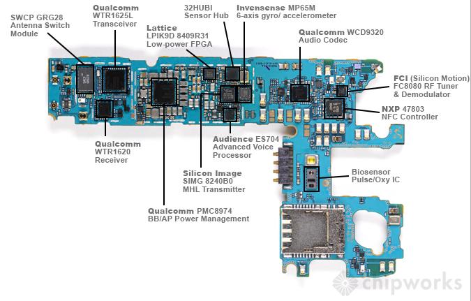 samsung galaxy s5 chip