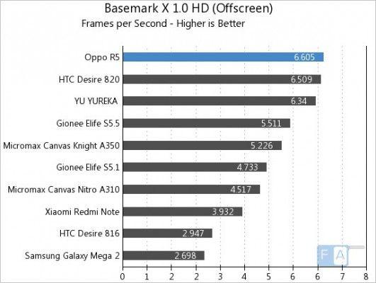 Oppo-R5-Basemark-X-1.0-OffScreen