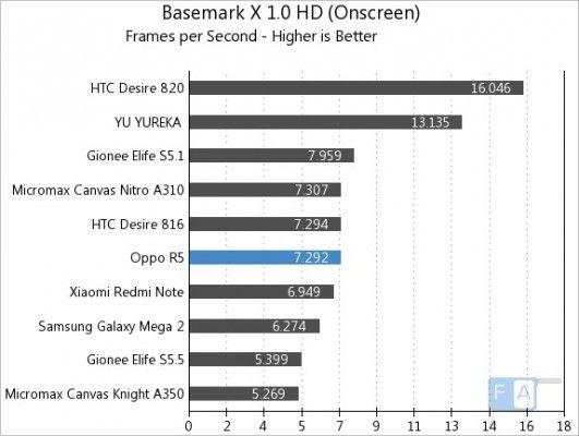 Oppo-R5-Basemark-X-1.0-OnScreen