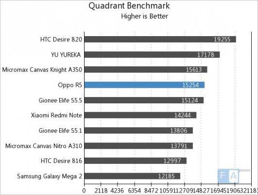 Oppo-R5-Quadrant-Benchmark