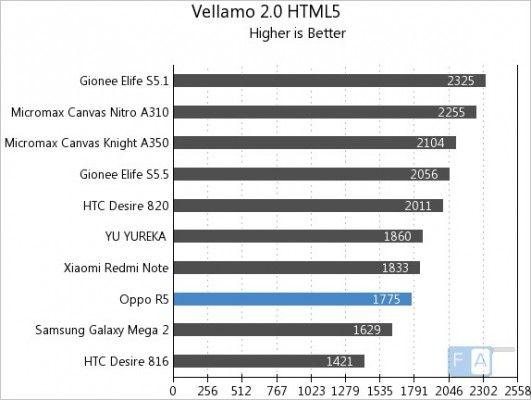 Oppo-R5-Vellamo-2-HTML5