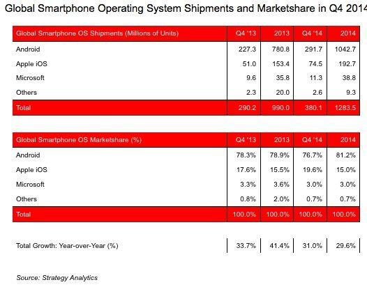 Android domina il 2014: oltre 1 miliardo di dispositivi venduti