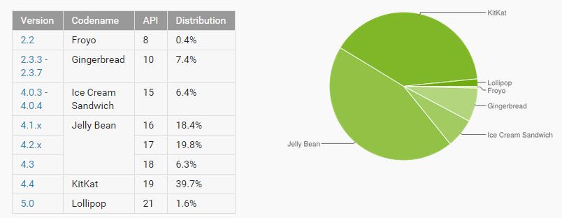 risultati distribuzione android