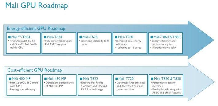 ARM-Mali-GPU-roadmap-710x345