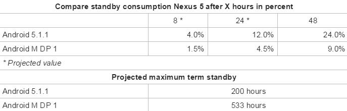 Android-M-vs-Lollipop-autonomia-stanby-Nexus5