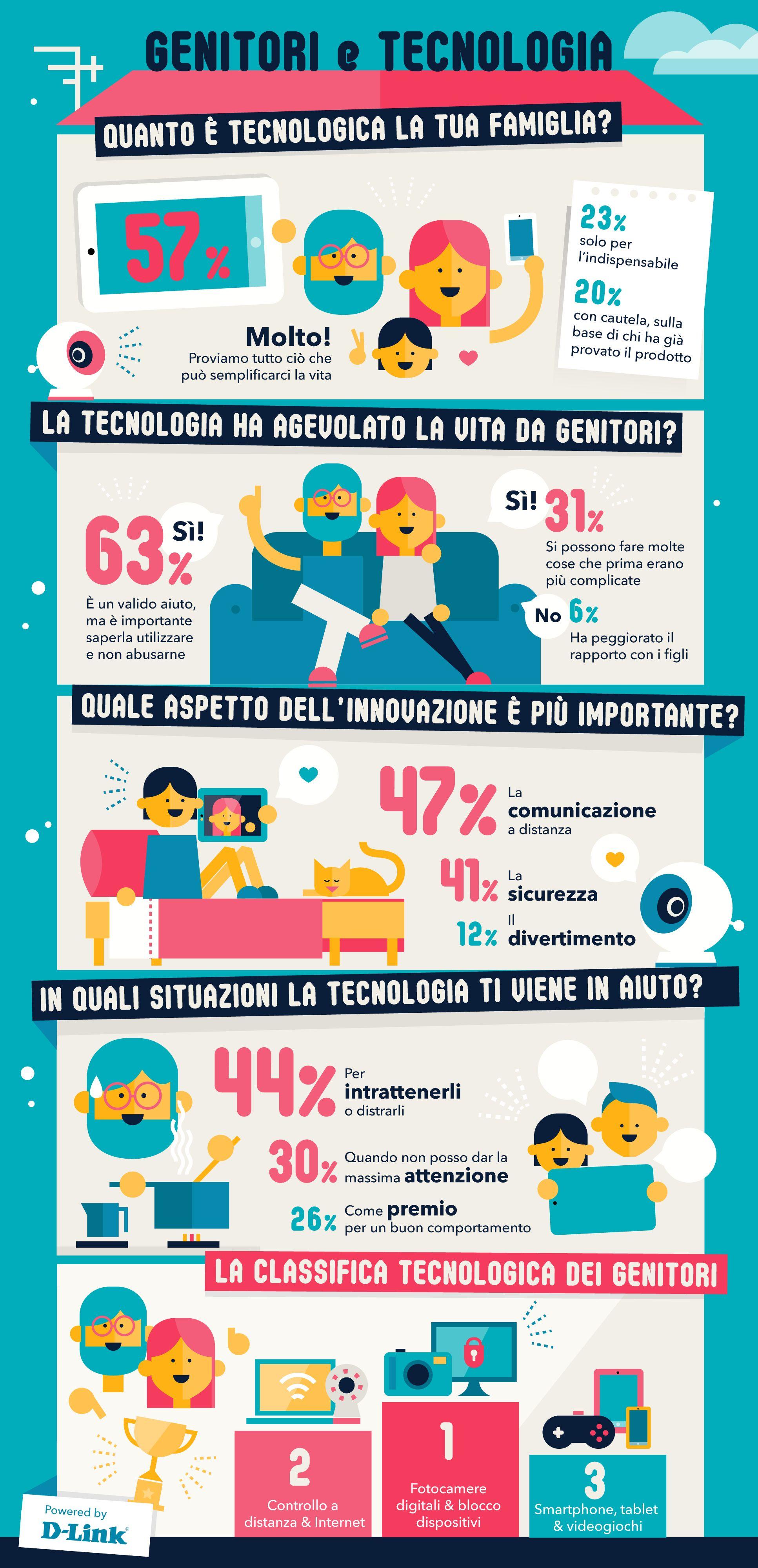 Genitori e Tecnologia - Infografica
