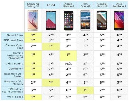 smartphone-plus-rapide