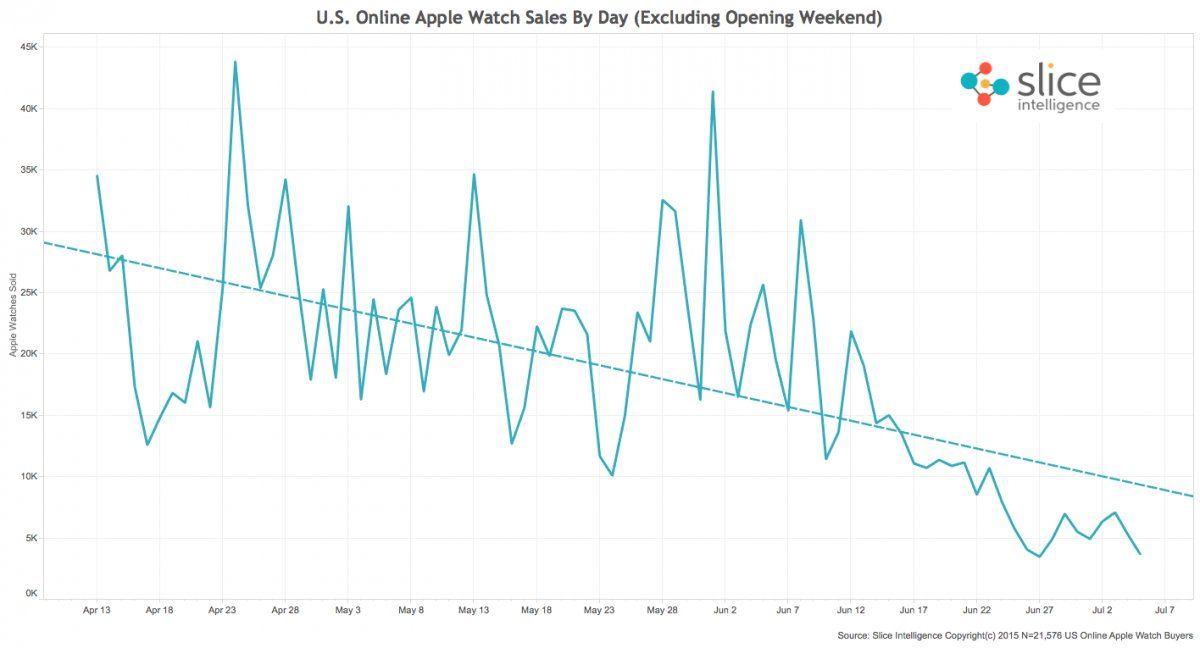 Apple Watch  vendite picchiata