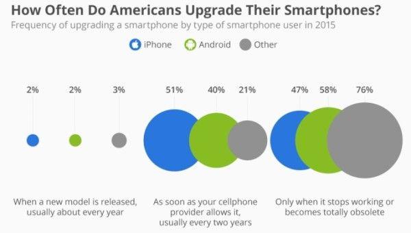 renouvellement-smartphone-etude