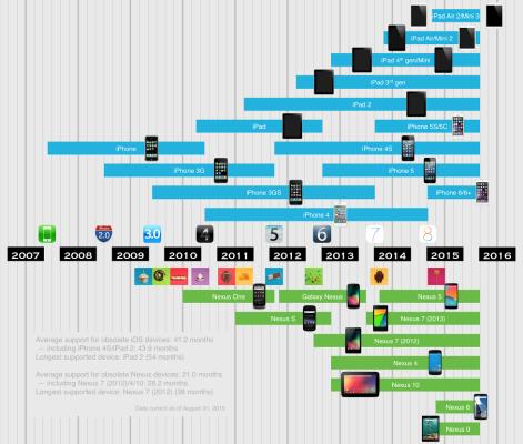 chart-ios-nexus-lifespan