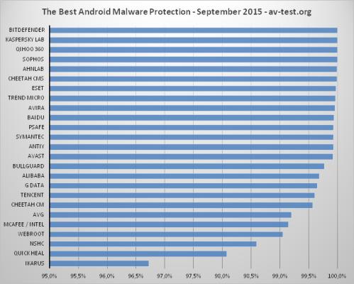 Migliori antivirus smartphone