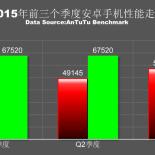 Q3-2015-scores-AnTuTu_2