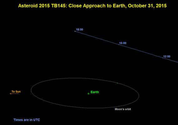 l'asteroide 2015 TB145
