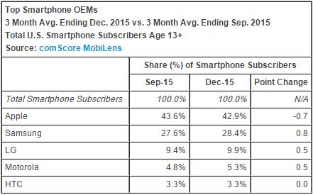 La classifica dei maggiori produttori di smartphone in USA nel Q4 2015.