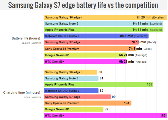 The-Galaxy-S7-edge-stalls-delivers-middling-battery-longevity