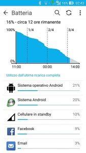 Asus Zenfone Max batteria