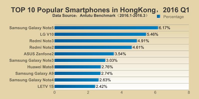 Classifica AnTuTu: ecco gli smartphone più popolari di inizio 2016
