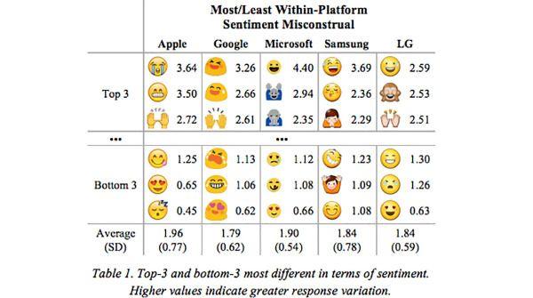 Le emoji possono cambiare a seconda del sistema operativo utilizzato.