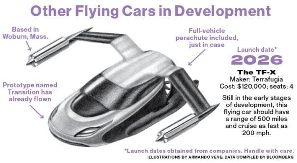 larry-page-investe-100-milioni-auto-volante
