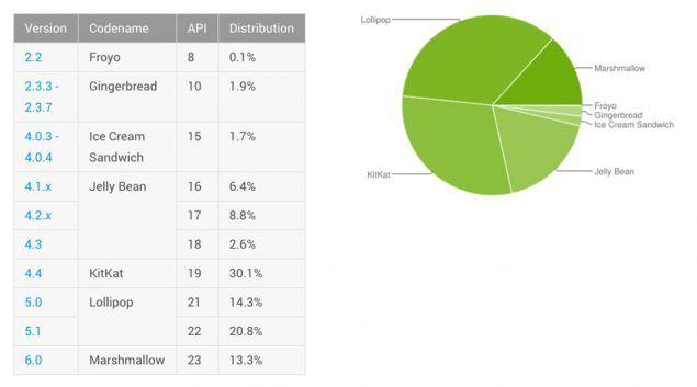 Distribuzione di Android