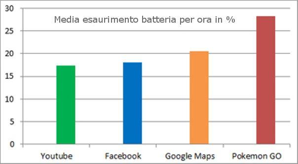 pokemon-go-consuma-maggiore-percentuale-batteria