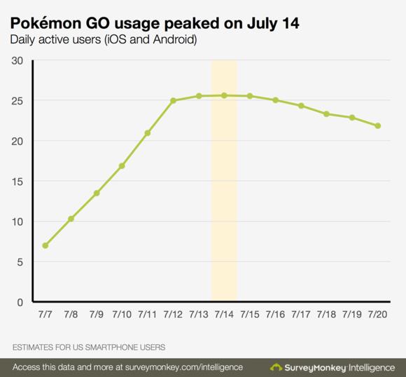 pokemon-go-utilizzo-USA-luglio