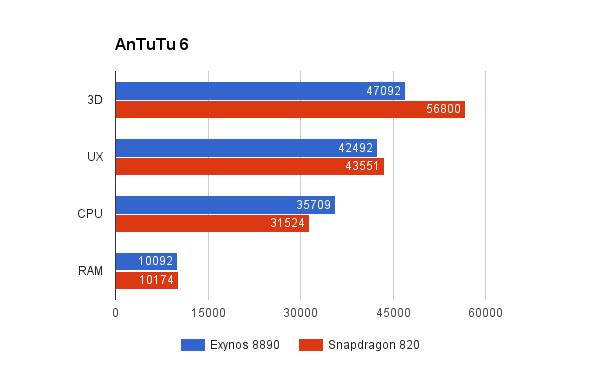 AnTuTu-Snapdragon-820-vs-exynos-8890