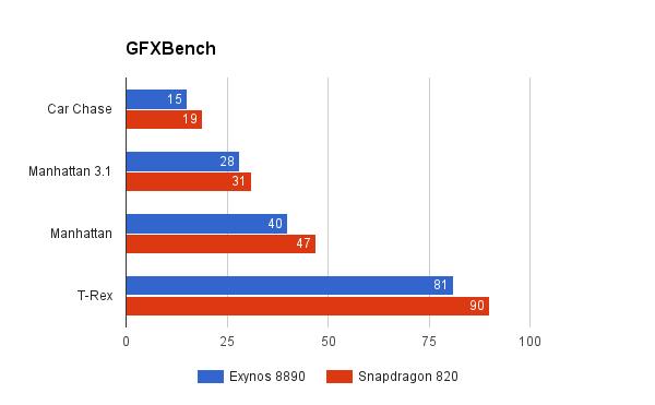 GFXBench-Snapdragon-820-vs-exynos-8890