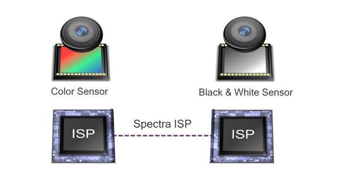 Qualcomm sta sviluppando la tecnologia fotografica Clear Sight