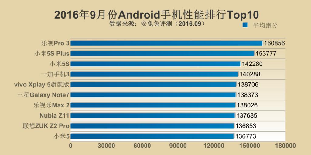 classifica degli smartphone più potenti Antutu