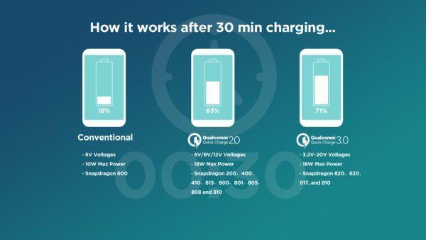 L'attuale Quick Charge 3.0 di Qualcomm che ricarica da 0 a 66% in 27 minuti