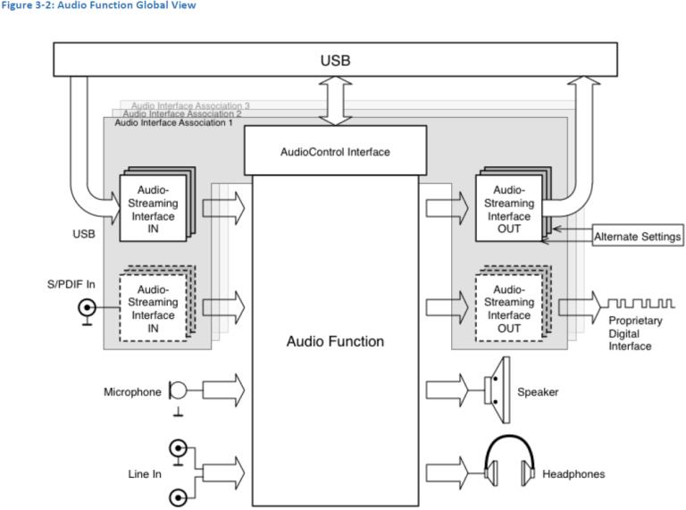 futuro sostituto del jack audio