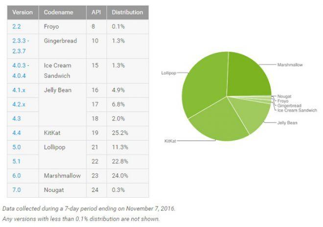 Distribuzione-Android