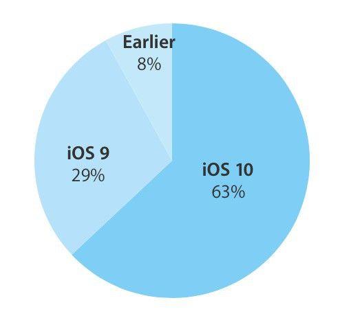 iOS 10 diffusione
