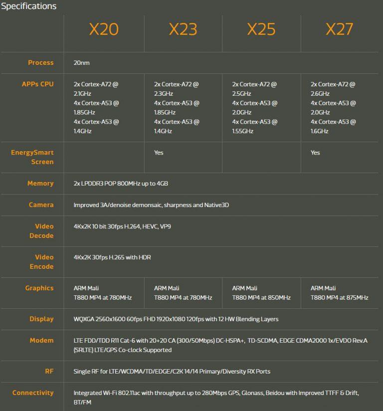 mediatek-helio-x23-and-helio-x27-768x824