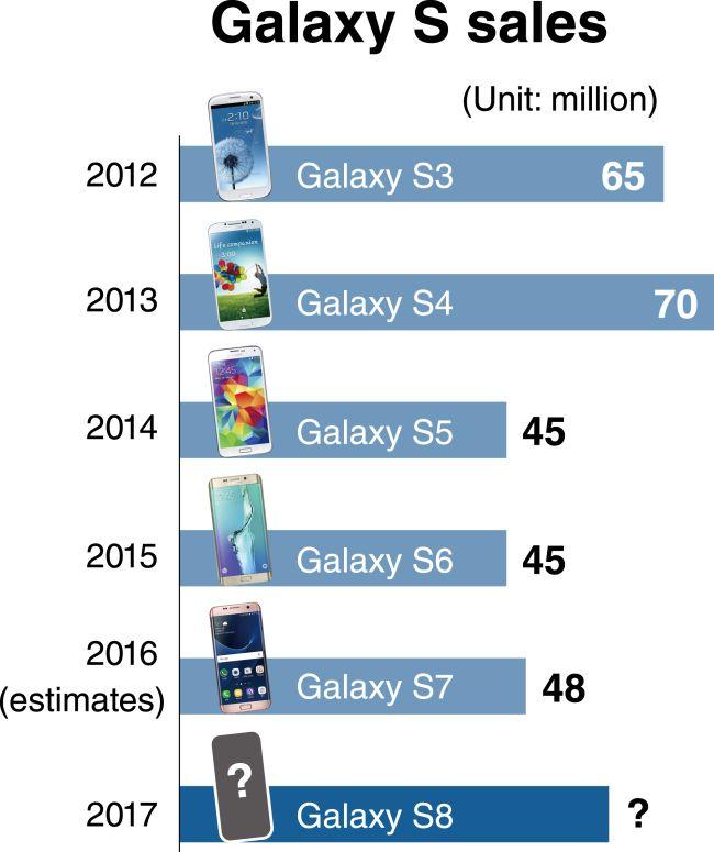 samsung vendite grafico galaxy