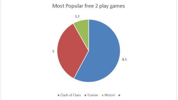 videogames popolari iran