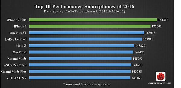 classifica dei migliori smartphone 2016 secondo AnTuTu