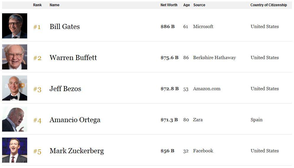 Forbes Bill Gates