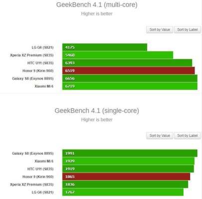 Honor 9 GeekBench benchmark 2