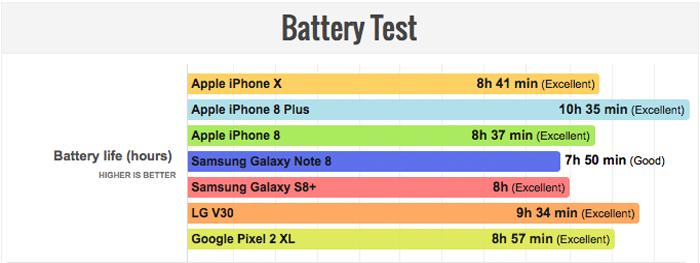 iPhone X contro tutti, batteria a confronto