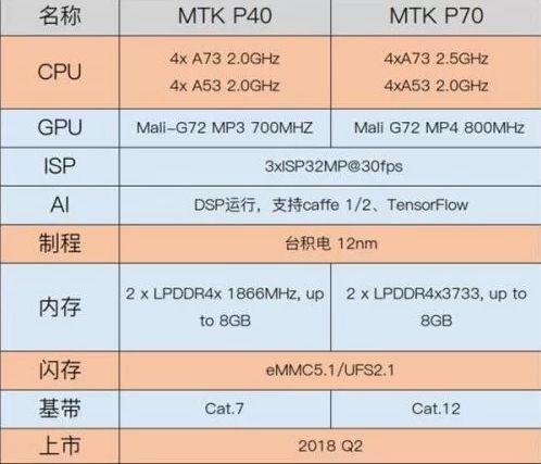 MediaTek Helio P40 e Helio P70, emergono nuovi dettagli sui chip di fascia alta